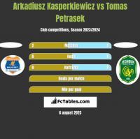 Arkadiusz Kasperkiewicz vs Tomas Petrasek h2h player stats
