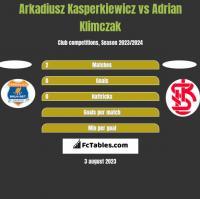 Arkadiusz Kasperkiewicz vs Adrian Klimczak h2h player stats