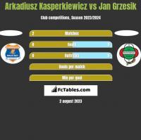 Arkadiusz Kasperkiewicz vs Jan Grzesik h2h player stats