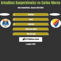 Arkadiusz Kasperkiewicz vs Carlos Moros h2h player stats