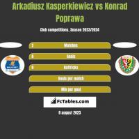 Arkadiusz Kasperkiewicz vs Konrad Poprawa h2h player stats