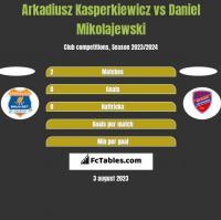 Arkadiusz Kasperkiewicz vs Daniel Mikolajewski h2h player stats