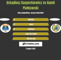 Arkadiusz Kasperkiewicz vs Kamil Piatkowski h2h player stats