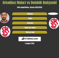 Arkadiusz Malarz vs Dominik Budzyński h2h player stats