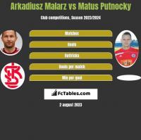 Arkadiusz Malarz vs Matus Putnocky h2h player stats