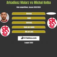 Arkadiusz Malarz vs Michal Kolba h2h player stats