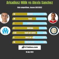 Arkadiusz Milik vs Alexis Sanchez h2h player stats