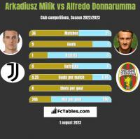 Arkadiusz Milik vs Alfredo Donnarumma h2h player stats
