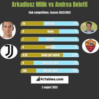 Arkadiusz Milik vs Andrea Belotti h2h player stats