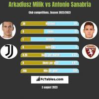 Arkadiusz Milik vs Antonio Sanabria h2h player stats