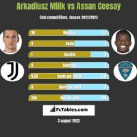 Arkadiusz Milik vs Assan Ceesay h2h player stats