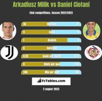 Arkadiusz Milik vs Daniel Ciofani h2h player stats