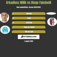 Arkadiusz Milik vs Diego Falcinelli h2h player stats