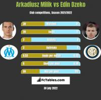 Arkadiusz Milik vs Edin Dzeko h2h player stats