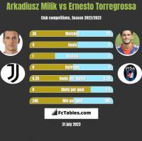 Arkadiusz Milik vs Ernesto Torregrossa h2h player stats