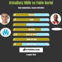 Arkadiusz Milik vs Fabio Borini h2h player stats