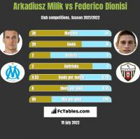 Arkadiusz Milik vs Federico Dionisi h2h player stats