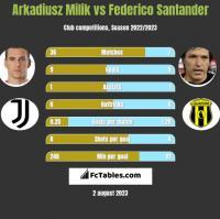 Arkadiusz Milik vs Federico Santander h2h player stats