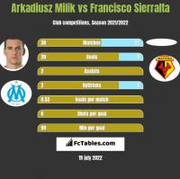 Arkadiusz Milik vs Francisco Sierralta h2h player stats