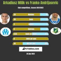Arkadiusz Milik vs Franko Andrijasevic h2h player stats