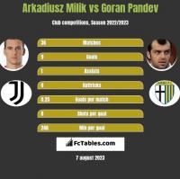 Arkadiusz Milik vs Goran Pandev h2h player stats