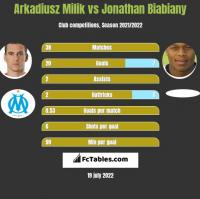 Arkadiusz Milik vs Jonathan Biabiany h2h player stats