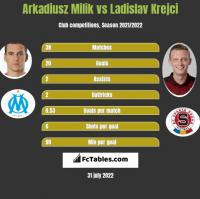 Arkadiusz Milik vs Ladislav Krejci h2h player stats