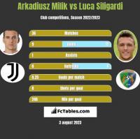 Arkadiusz Milik vs Luca Siligardi h2h player stats