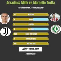 Arkadiusz Milik vs Marcello Trotta h2h player stats