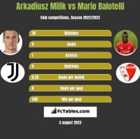 Arkadiusz Milik vs Mario Balotelli h2h player stats