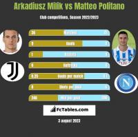 Arkadiusz Milik vs Matteo Politano h2h player stats