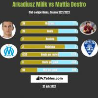 Arkadiusz Milik vs Mattia Destro h2h player stats