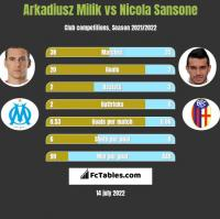 Arkadiusz Milik vs Nicola Sansone h2h player stats