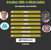 Arkadiusz Milik vs Nikola Kalinic h2h player stats