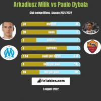 Arkadiusz Milik vs Paulo Dybala h2h player stats