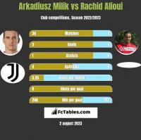 Arkadiusz Milik vs Rachid Alioui h2h player stats