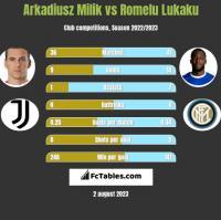 Arkadiusz Milik vs Romelu Lukaku h2h player stats