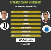 Arkadiusz Milik vs Romulo h2h player stats