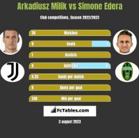 Arkadiusz Milik vs Simone Edera h2h player stats