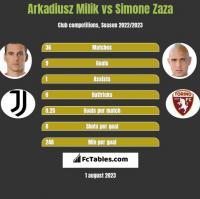 Arkadiusz Milik vs Simone Zaza h2h player stats