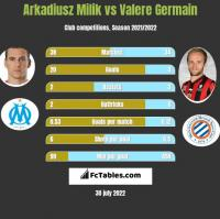 Arkadiusz Milik vs Valere Germain h2h player stats