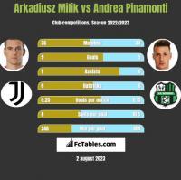 Arkadiusz Milik vs Andrea Pinamonti h2h player stats