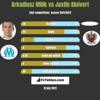 Arkadiusz Milik vs Justin Kluivert h2h player stats