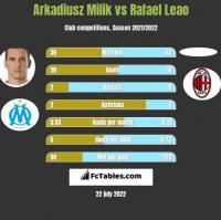 Arkadiusz Milik vs Rafael Leao h2h player stats