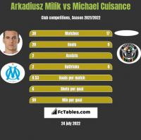 Arkadiusz Milik vs Michael Cuisance h2h player stats