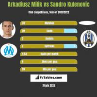 Arkadiusz Milik vs Sandro Kulenovic h2h player stats