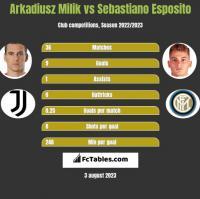 Arkadiusz Milik vs Sebastiano Esposito h2h player stats