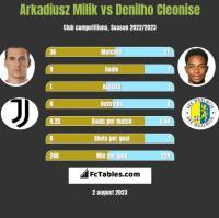 Arkadiusz Milik vs Denilho Cleonise h2h player stats