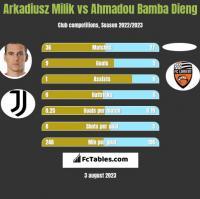 Arkadiusz Milik vs Ahmadou Bamba Dieng h2h player stats