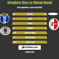 Arkadiuzs Reca vs Ahmad Benali h2h player stats